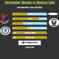 Christopher Nkunku vs Moussa Sylla h2h player stats