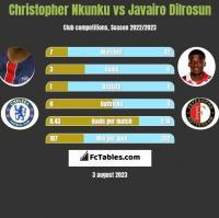 Christopher Nkunku vs Javairo Dilrosun h2h player stats
