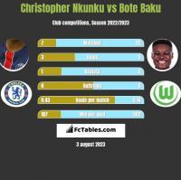 Christopher Nkunku vs Bote Baku h2h player stats