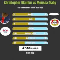 Christopher Nkunku vs Moussa Diaby h2h player stats