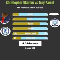 Christopher Nkunku vs Troy Parrot h2h player stats