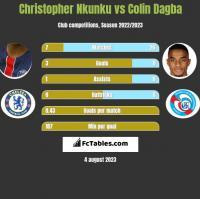 Christopher Nkunku vs Colin Dagba h2h player stats