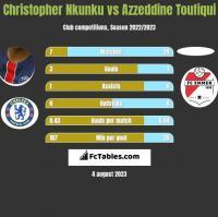 Christopher Nkunku vs Azzeddine Toufiqui h2h player stats