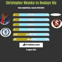 Christopher Nkunku vs Boulaye Dia h2h player stats