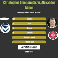 Christopher Oikonomidis vs Alexander Meier h2h player stats