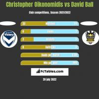 Christopher Oikonomidis vs David Ball h2h player stats