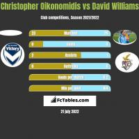 Christopher Oikonomidis vs David Williams h2h player stats