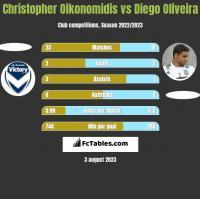 Christopher Oikonomidis vs Diego Oliveira h2h player stats