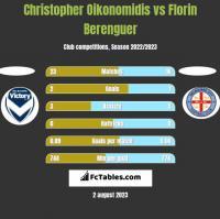 Christopher Oikonomidis vs Florin Berenguer h2h player stats