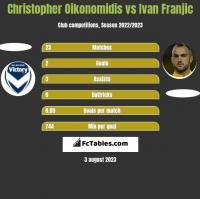 Christopher Oikonomidis vs Ivan Franjic h2h player stats