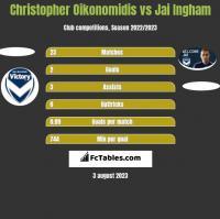 Christopher Oikonomidis vs Jai Ingham h2h player stats