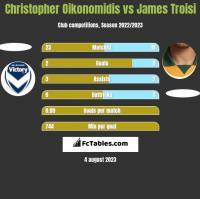 Christopher Oikonomidis vs James Troisi h2h player stats