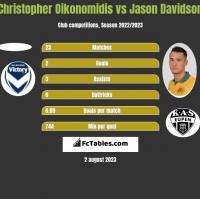 Christopher Oikonomidis vs Jason Davidson h2h player stats