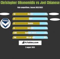 Christopher Oikonomidis vs Joel Chianese h2h player stats