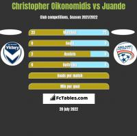 Christopher Oikonomidis vs Juande h2h player stats