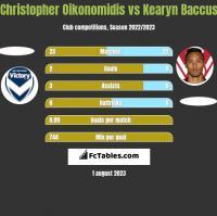 Christopher Oikonomidis vs Kearyn Baccus h2h player stats