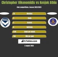 Christopher Oikonomidis vs Kenjok Athiu h2h player stats