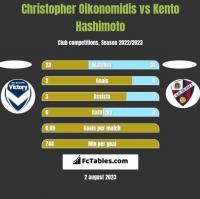Christopher Oikonomidis vs Kento Hashimoto h2h player stats