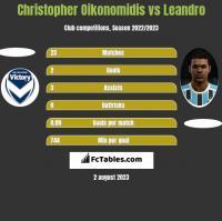 Christopher Oikonomidis vs Leandro h2h player stats