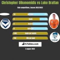 Christopher Oikonomidis vs Luke Brattan h2h player stats