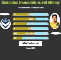 Christopher Oikonomidis vs Neil Kilkenny h2h player stats