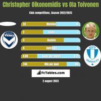Christopher Oikonomidis vs Ola Toivonen h2h player stats