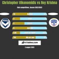 Christopher Oikonomidis vs Roy Krishna h2h player stats