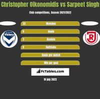 Christopher Oikonomidis vs Sarpeet Singh h2h player stats