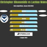 Christopher Oikonomidis vs Lachlan Wales h2h player stats