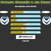 Christopher Oikonomidis vs Jake Brimmer h2h player stats