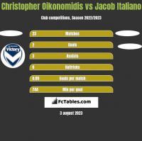 Christopher Oikonomidis vs Jacob Italiano h2h player stats