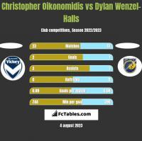 Christopher Oikonomidis vs Dylan Wenzel-Halls h2h player stats