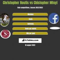 Christopher Routis vs Chistopher Mfuyi h2h player stats