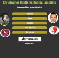 Christopher Routis vs Dennis Iapichino h2h player stats