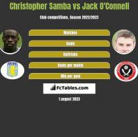 Christopher Samba vs Jack O'Connell h2h player stats