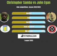 Christopher Samba vs John Egan h2h player stats