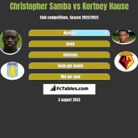 Christopher Samba vs Kortney Hause h2h player stats