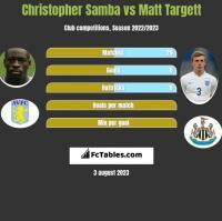 Christopher Samba vs Matt Targett h2h player stats
