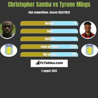 Christopher Samba vs Tyrone Mings h2h player stats