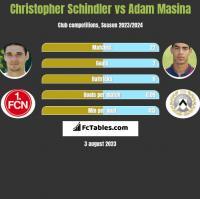 Christopher Schindler vs Adam Masina h2h player stats