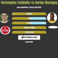 Christopher Schindler vs Adrian Mariappa h2h player stats