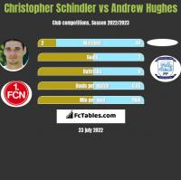 Christopher Schindler vs Andrew Hughes h2h player stats