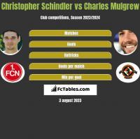 Christopher Schindler vs Charles Mulgrew h2h player stats