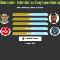 Christopher Schindler vs Cheyenne Dunkley h2h player stats