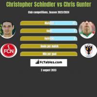 Christopher Schindler vs Chris Gunter h2h player stats