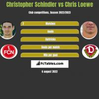 Christopher Schindler vs Chris Loewe h2h player stats