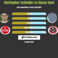Christopher Schindler vs Ciaran Clark h2h player stats