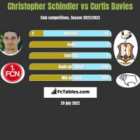 Christopher Schindler vs Curtis Davies h2h player stats