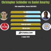 Christopher Schindler vs Daniel Amartey h2h player stats