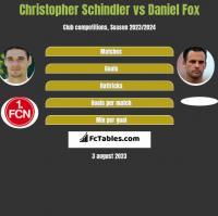 Christopher Schindler vs Daniel Fox h2h player stats